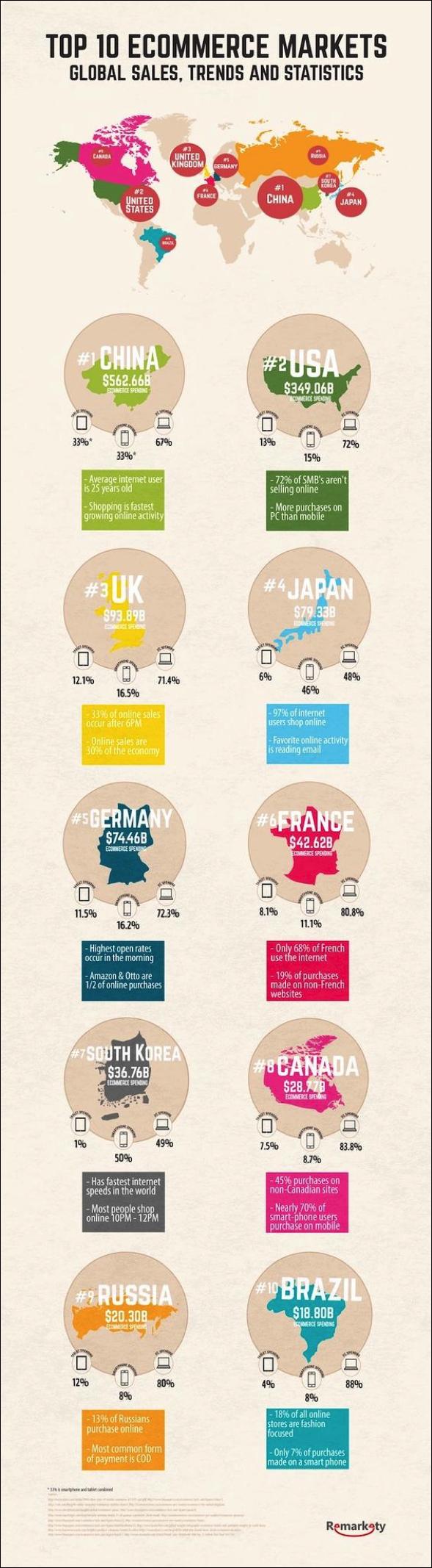 top-ecommerce-markets